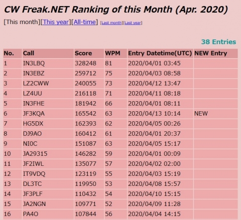 Cwfreak_net_monthly_standings_apr13_2020